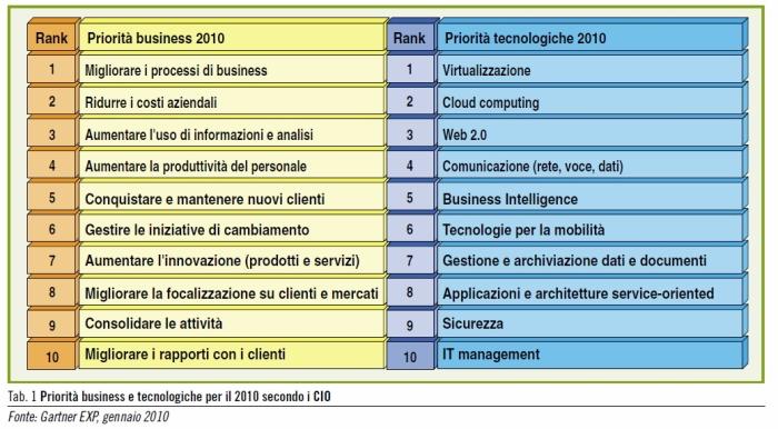 Gartner EXP - Priorità 2010 CIO